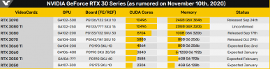 Screenshot_2020-11-29 NVIDIA GeForce RTX 3050 expected to feature 2304 CUDA cores - VideoCardz...png