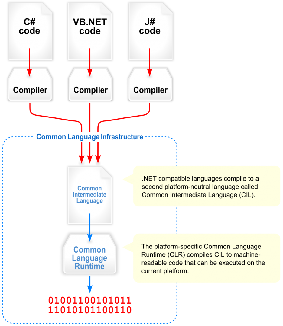 1200px-Overview_of_the_Common_Language_Infrastructure.svg.png