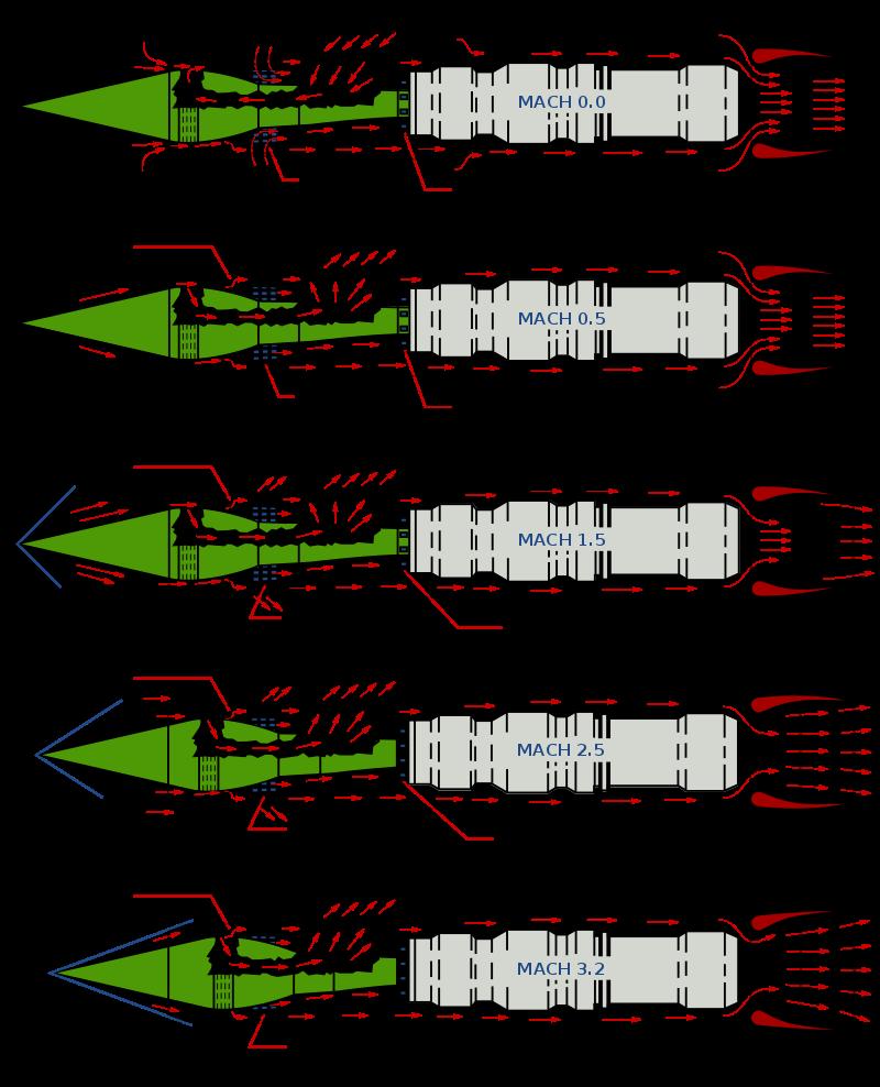 800px-SR71_J58_Engine_Airflow_Patterns.svg.png
