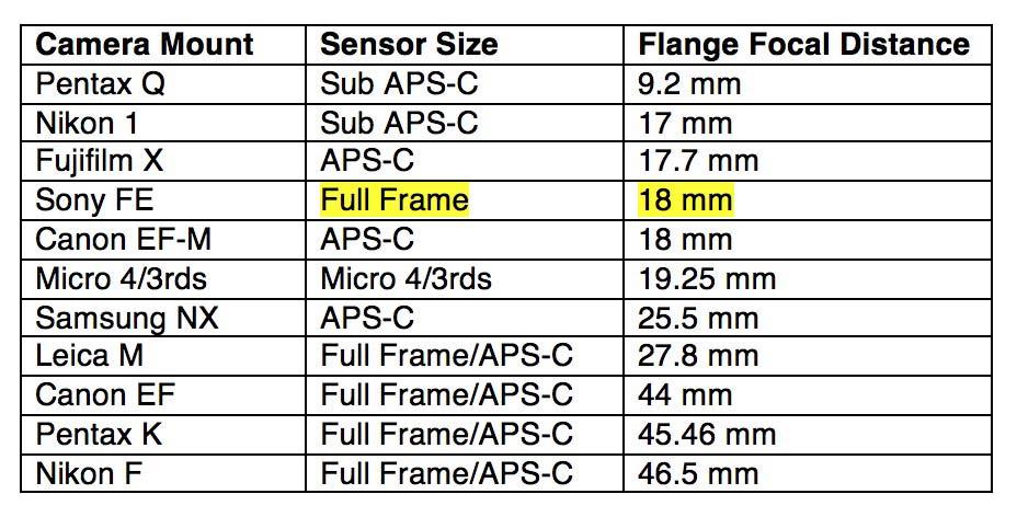 comparison-of-flange-focal-distance1.jpg