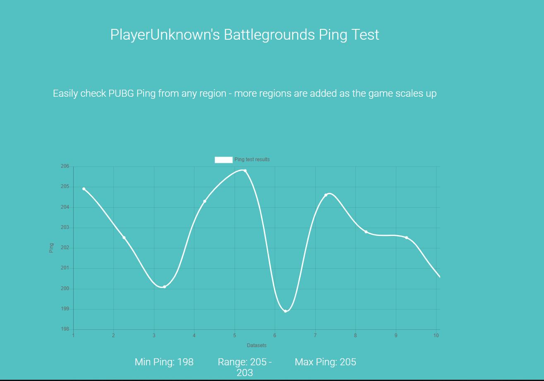 PUBG Pingplotter Packet Loss sorunu - Technopat Sosyal