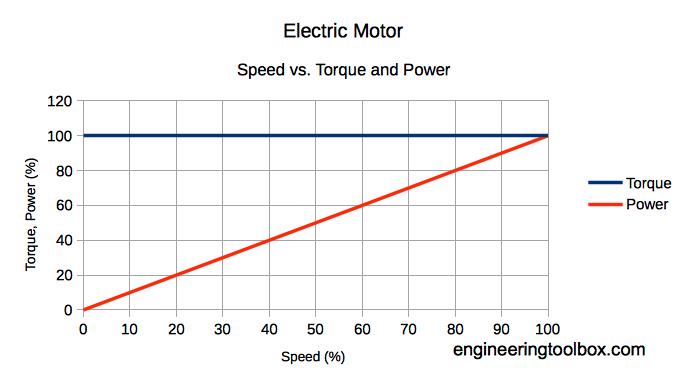 electric_motor_speed_vs_torque_power.png