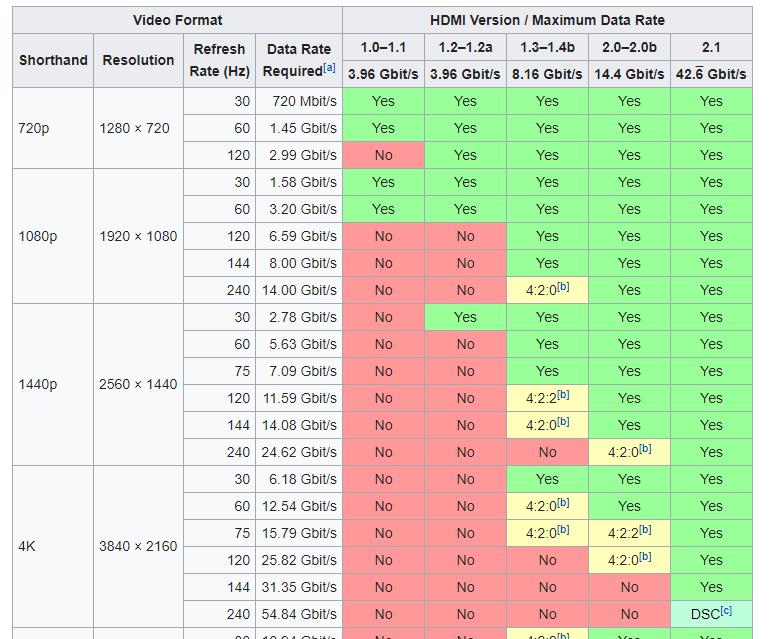 R9 380X OC podporuje 100 Hz monitor cez HDMI?