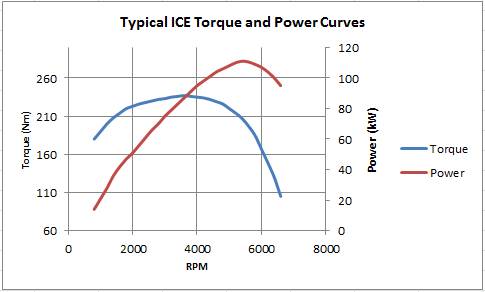 ice-torque-and-power-curve-1.png