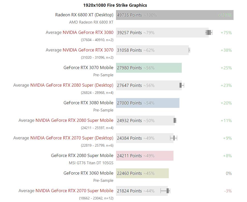 NVIDIA-GeForce-RTX-30-3DMark-FireStrike.png
