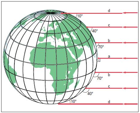 Şekil-1.5.2-Kutuplara-gidildikçe-güneş-ışınlarının-düşme-açısı-küçülmekte-güneş-ışınlarının-al...png