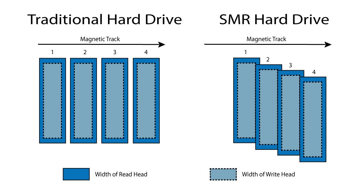 Traditional-HD-vs-SMR-HD.jpg