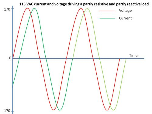 voltage_current_waveform_resistive-reactive_load_500x.jpg