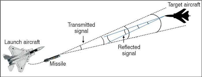 yarı-aktif-radar.jpg