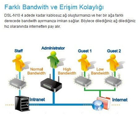 ASUS DSL N12U Wireless N300 ADSL Modem Router EzQos ASUS DSL N12U Wireless N300 ADSL Modem Router İncelemesi