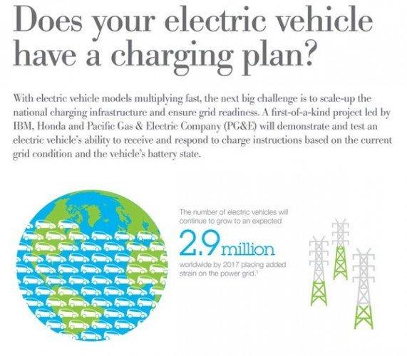 Elektrikli Taşıt Şarj