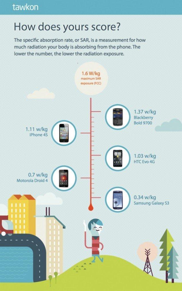 15 Tawkon infographic 2   Hangi Telefon, Ne Kadar Radyasyon Yayıyor?