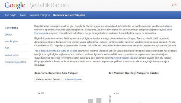 Google şeffaflık raporunu açıkladı