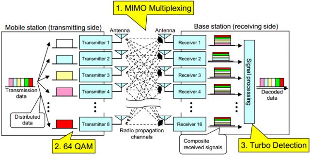 10Gbps internet nasıl çalışıyor? MIMO ve QAM64 diyagramı