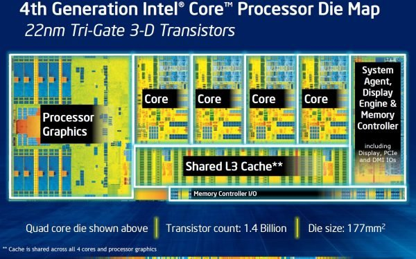 Intel-Haswell-Core