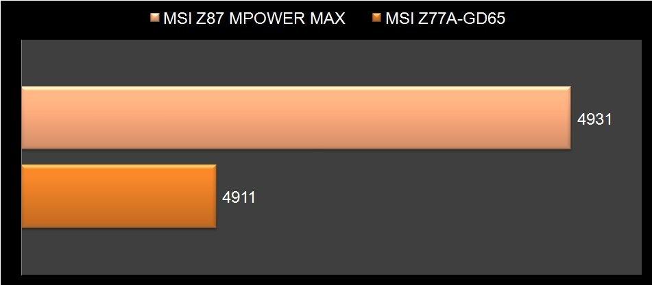 MSI Z87 Mpower Max-10