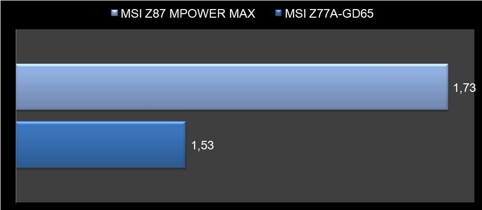 MSI Z87 Mpower Max-2