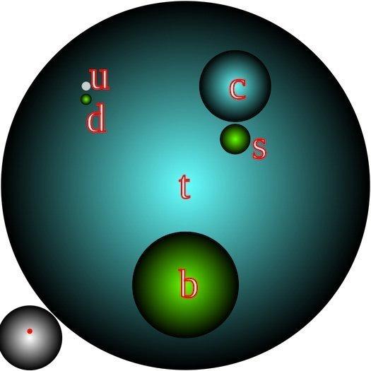 4 kuarklı partikül için oluşturulmuş bir diyagram. Sol alt köşede  karşılaştırma için konulmuş elektron ve proton yapıları görülüyor.