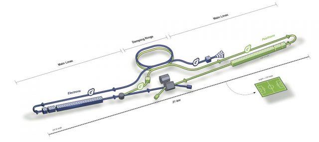 Uluslararası Doğrusal Çarpıştırıcı'nın bir futbol sahası ile ölçek bakımından karşılaştırılması.