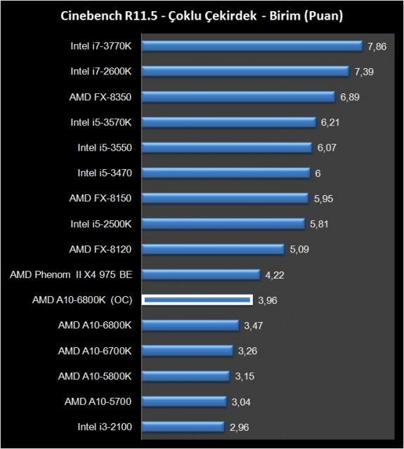 AMD A10-6800K (10)