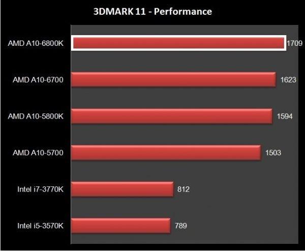 AMD A10-6800K (11)