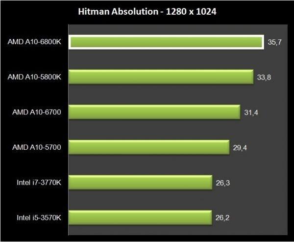 AMD A10-6800K (12)