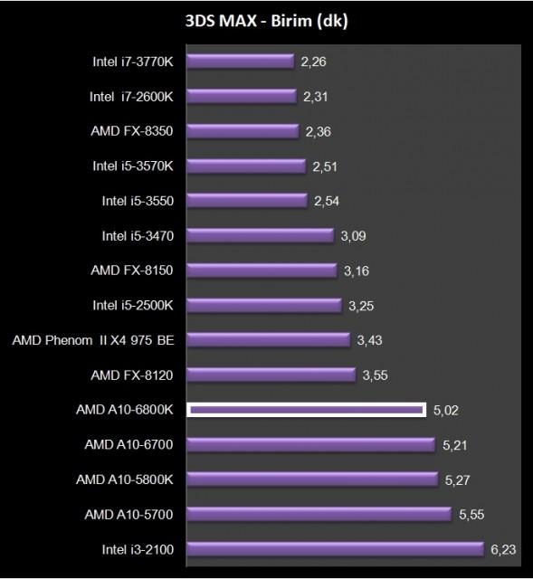 AMD A10-6800K (14)