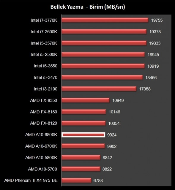 AMD A10-6800K (18)