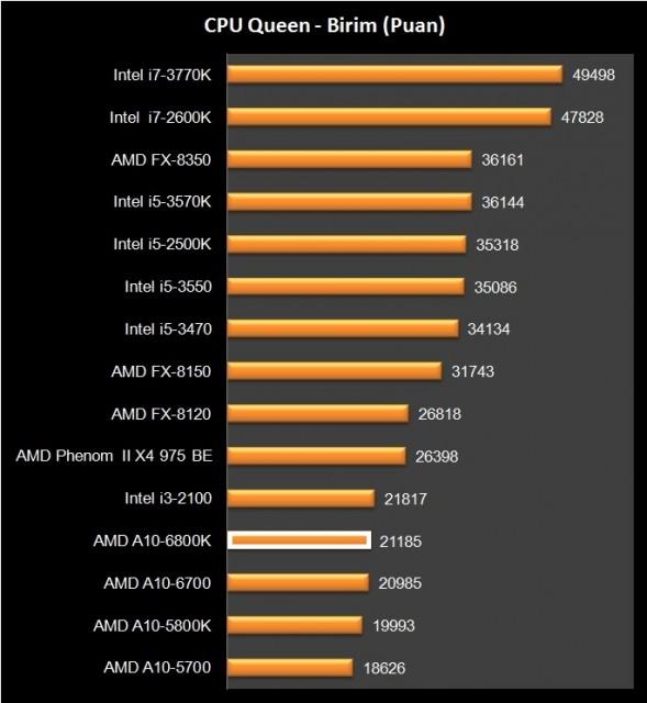 AMD A10-6800K (19)
