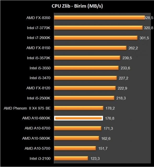 AMD A10-6800K (20)