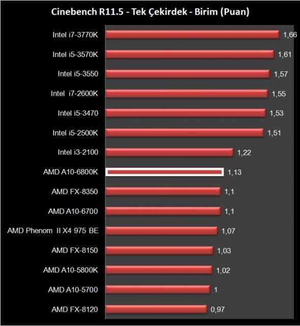 AMD A10-6800K (22)