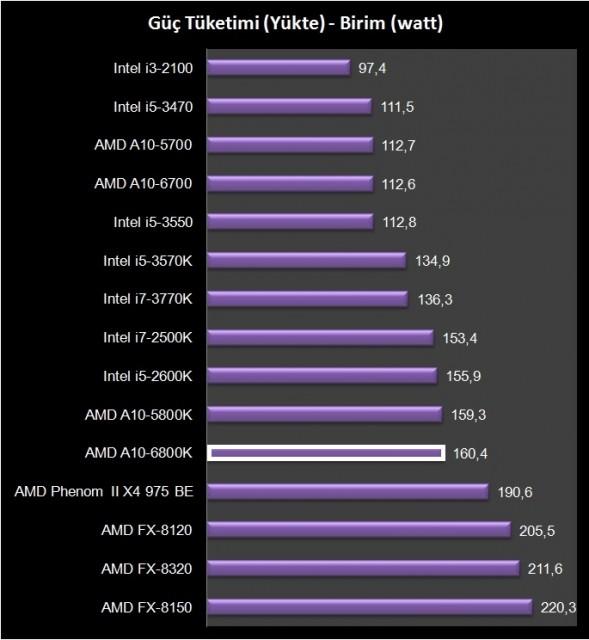 AMD A10-6800K (23)