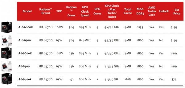 AMD A10-6800K (2)