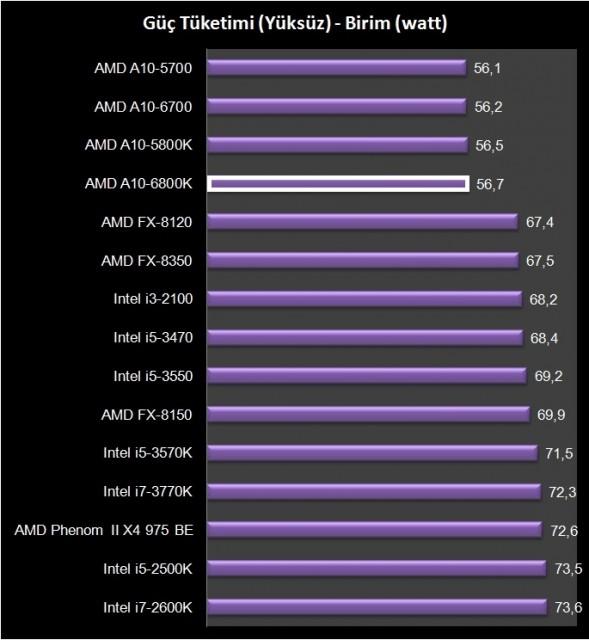 AMD A10-6800K (24)
