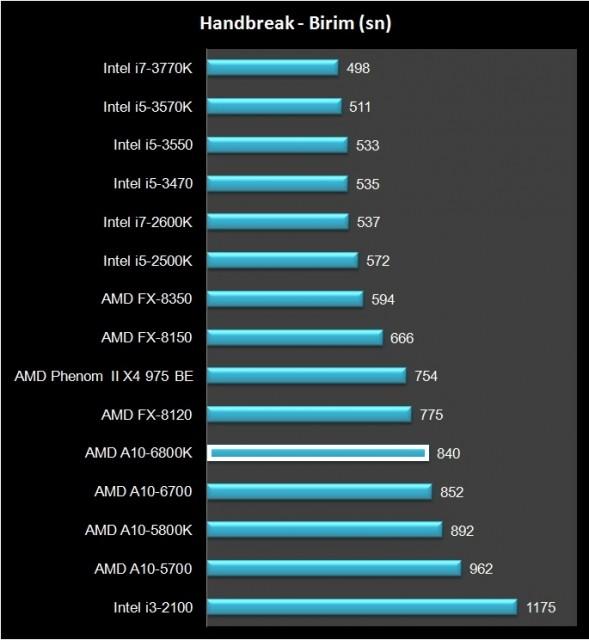 AMD A10-6800K (25)