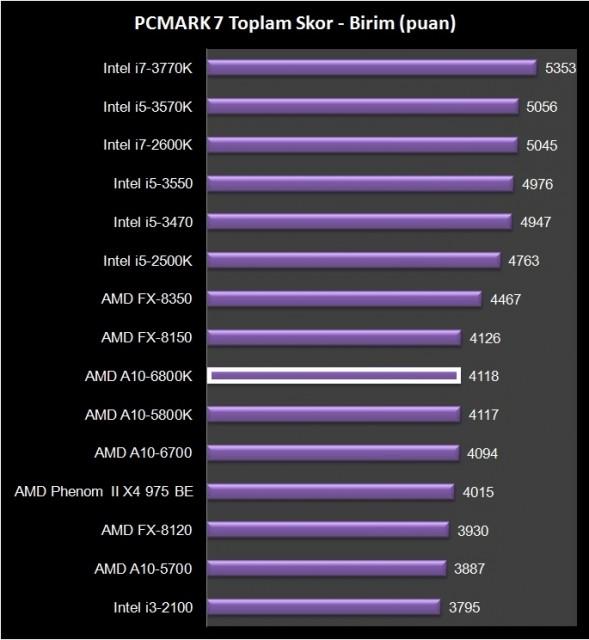 AMD A10-6800K (26)
