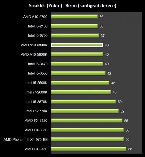 AMD A10-6800K (4)
