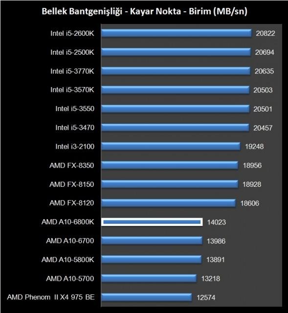 AMD A10-6800K (5)