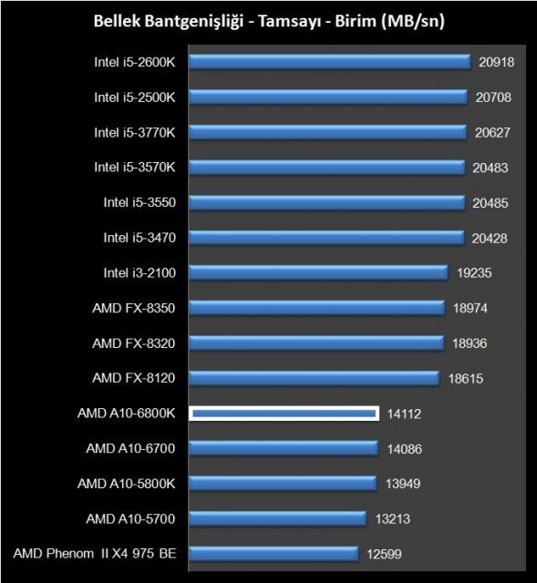 AMD A10-6800K (6)