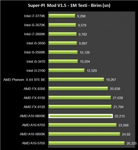 AMD A10-6800K (7)
