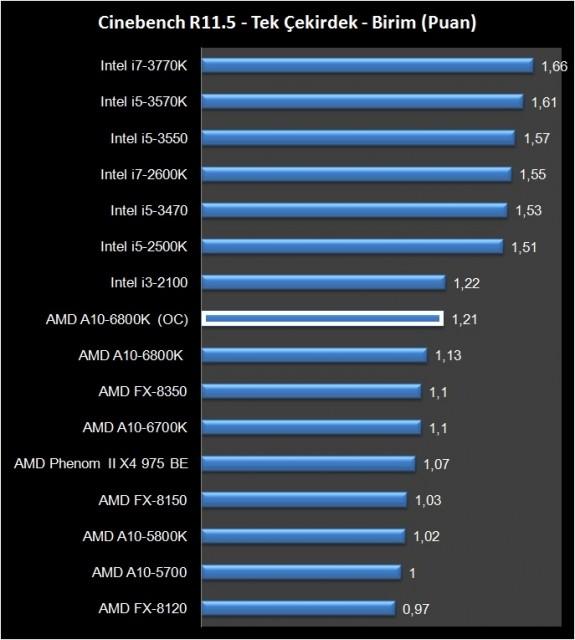 AMD A10-6800K (9)