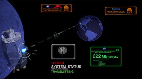 NASA, derin uzay çalışmaları için Lazer bağlantısı üzerinde çalışmalarını sürdürüyor.