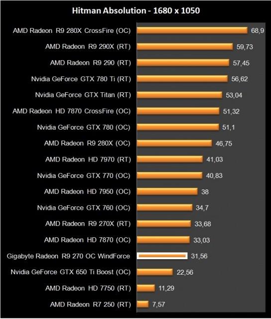 AMD Radeon R9 270 (10)