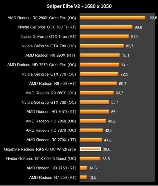 AMD Radeon R9 270 (16)