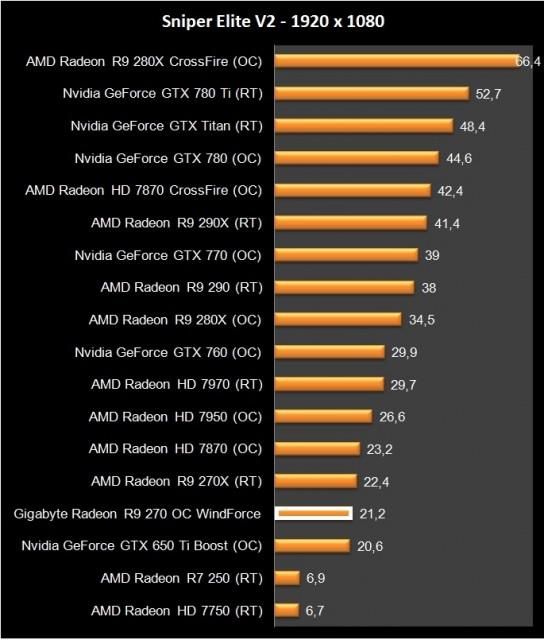 AMD Radeon R9 270 (17)
