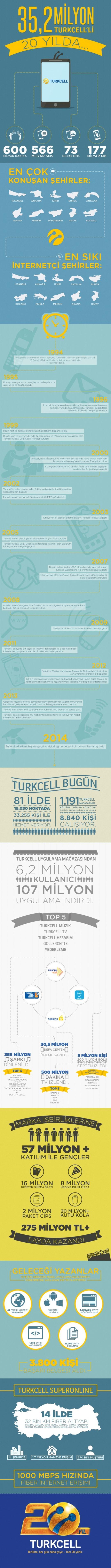 Infografik-Turkcell_20_Yil