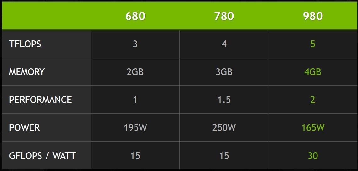GTX 680 vs 780 vs 980