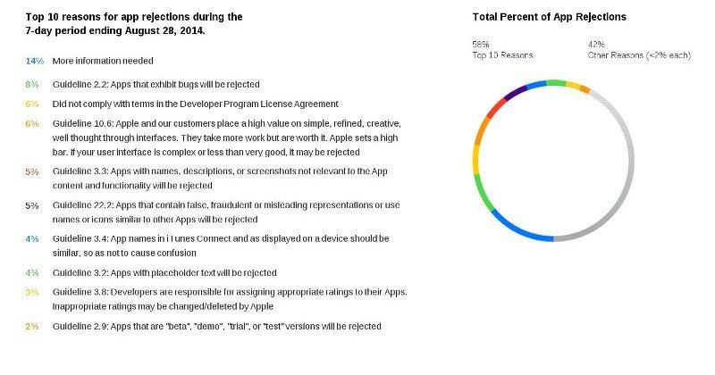 apple-kriter-liste