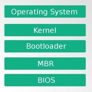bios boot