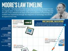 Moore Yasasi Infografik